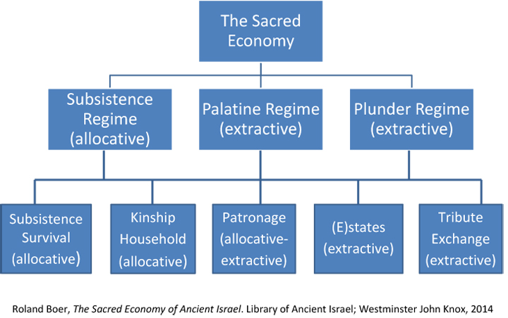 Reprinted from Roland Boer, The Sacred Economy of Ancient Israel. Library of Ancient Israel; Westminster John Knox, 2014. Courtesy of Gale Yee.