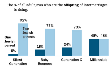 "Detail from ""Infographic: Survey of Jewish Americans"" Pew Research Center, Washington, DC (December, 2013)."