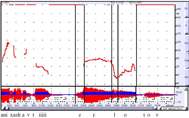 "Wave plot and intonation contour of the line ""ani ḥašavti — zɛ lo tov"" in Yossi Banay's reading."